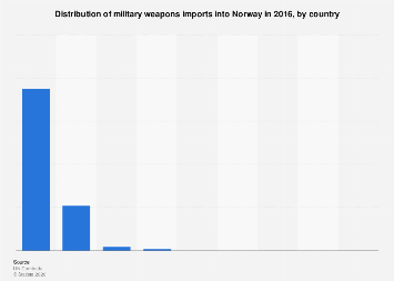 Distribution of military weapons imports into Norway 2016, by country
