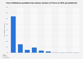 Réseaux sociaux les plus consultés quotidiennement en France 2019