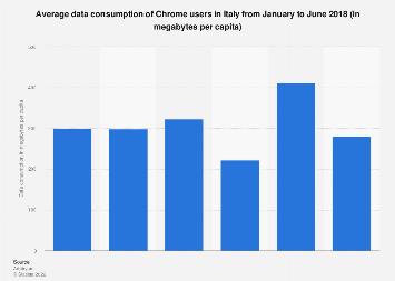 Italy: data consumption of Google Chrome users Q2 2018