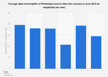 Italy: data consumption of WhatsApp users Q2 2018
