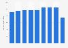 Valor de las ventas de Etam Developpment a nivel mundial 2010-2016