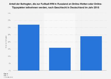 Teilnahme an Online-Wetten oder -Tippspielen zur Fußball-WM in Russland 2018