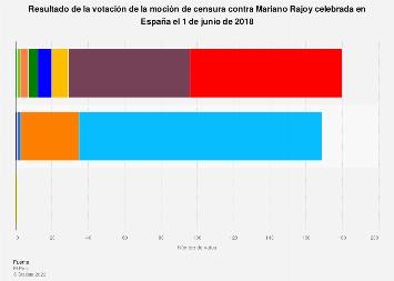 Moción de censura a Mariano Rajoy: votos por partido y posición España junio 2018