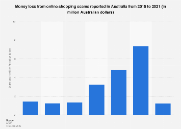Online shopping scam loss in Australia 2015-2018