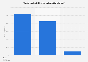 Opinion on having mobile internet as only internet connection in Finland 2018