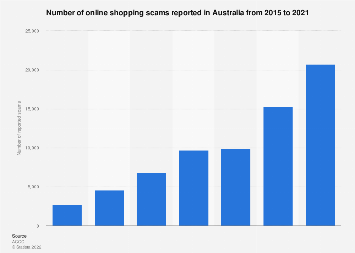Online shopping scams reported in Australia 2015-2018