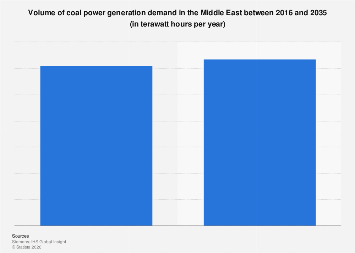 Volume of coal power generation demand in the Middle East 2016-2035