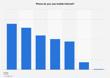 Mobile internet usage locations in Finland 2018