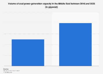 Volume of coal power generation capacity in the Middle East 2016-2035