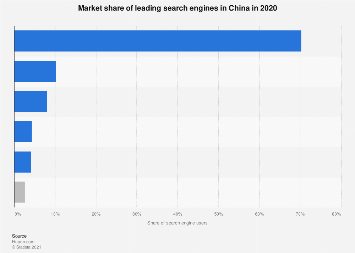 Search engine market shares in China by company 2018