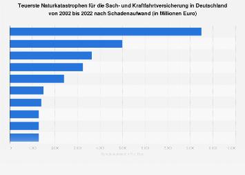 Teuerste Naturkatastrophen für die deutsche Sach- und Kraftfahrtversicherung 2017