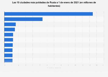 Las 10 ciudades más pobladas de Rusia 2017