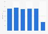 Number of bankruptcies in Norway 2013-2018