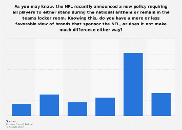 Public view of NFL sponsoring brands with new national anthem policy 2018