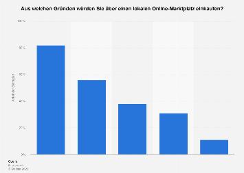 Gründe für die Nutzung von lokalen Online-Marktplätzen in Deutschland 2018