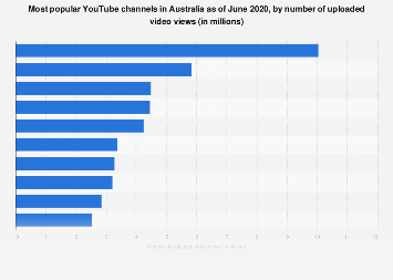 Top ten YouTube channels in Australia 2018 by number of views