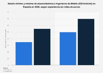 Ingenieros de Mobile (iOS/Android): sueldos según experiencia en España 2018