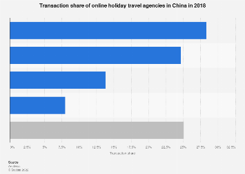 Transaction share of online holiday travel booking platforms in China by company 2017