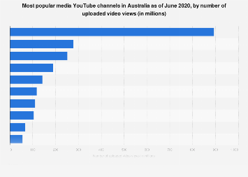 Top ten media YouTube channels in Australia 2018 by number of views