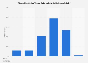 Umfrage zur Bedeutung von Datenschutz für Jugendliche in Deutschland 2018