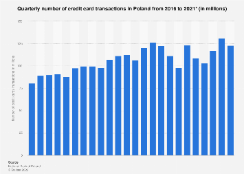 Number of credit card transactions in Poland 2015-2017