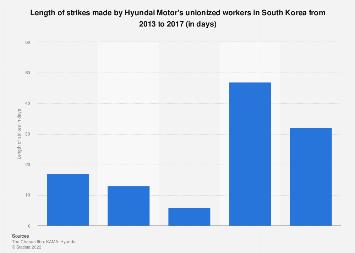 Hyundai Motor labor strike length South Korea 2013-2017