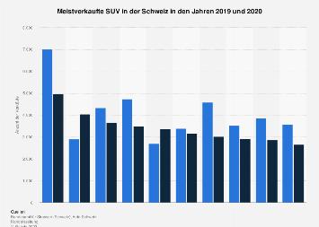 Meistverkaufte SUV in der Schweiz 2018
