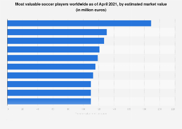 Most valuable soccer players worldwide 2018