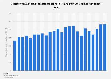 Value of credit card transactions in Poland 2015-2017