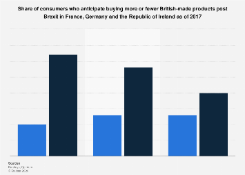 Attitudes towards buying British-made products post Brexit in EU countries 2017