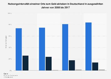 Umfrage zur Nutzungsintensität einzelner Orte zum Geld abheben in Deutschland 2017
