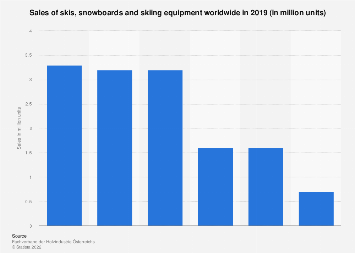 Sales of skis, snowboards and skiing equipment worldwide in 2017