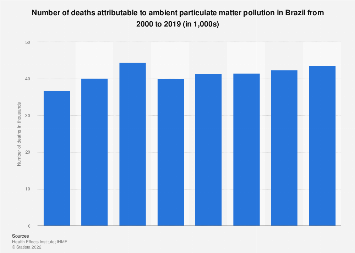 Brazil: deaths from ambient PM air pollution 2000-2017