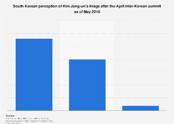 Inter-Korean summit effects on Kim Jong-un's image in South Korea 2018