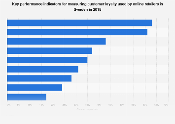 Customer loyalty KPIs used by online retailers in Sweden 2018