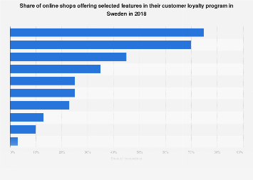 Features of customer loyalty programs used by online shops in Sweden 2018