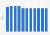 Filialen der HYPO NOE Landesbank bis 2018