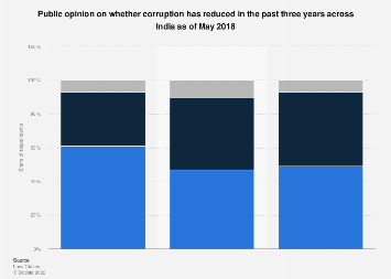Public opinion regarding decrease of corruption in India 2014-2018