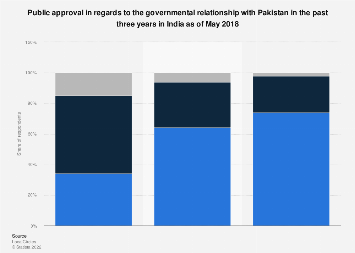 Public opinion on managing relations with Pakistan in India 2014-2018