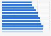 Anzahl der Inkassobüros in Deutschland bis 2017