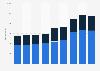 Umsatz im KEP-Markt in der Schweiz bis 2018