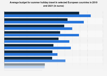 Average summer vacation budget in Europe 2019