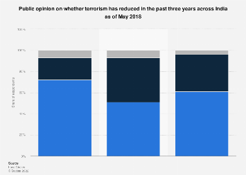 Public opinion regarding decrease of terrorism in India 2014-2018