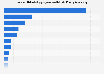 Bikesharing programs globally by country 2016