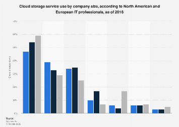 Cloud storage service company-wide use by company size, North America/Europe 2018