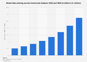 Bike sharing: global market size 2006-2021