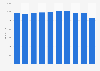 Anzahl der Filialen von L Brands Inc. weltweit bis 2019