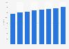 Nombre d'avocats en France 2013-2018
