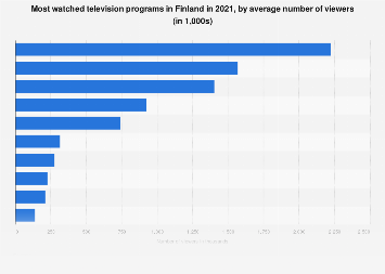 Most watched TV programs excl. sports and news in Finland 2017