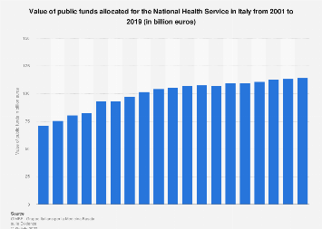 Italy: value of public funds allocated for the National Health Service 2001-2018